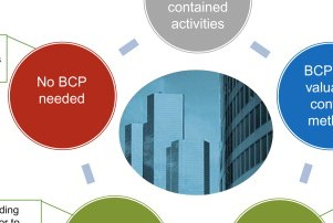 HD Decor Images » What Is Business Continuity Planning  and Why Do I Need It     Download full size image