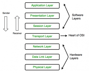 computer-network-osi-model-layers