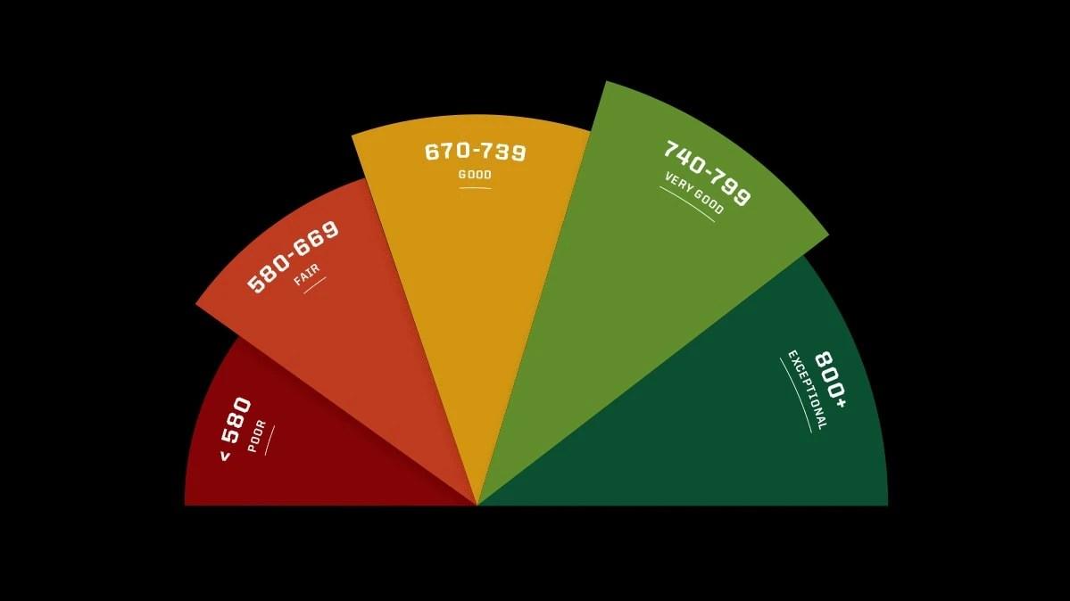 Secrets To Credit Score Success Consumer Reports
