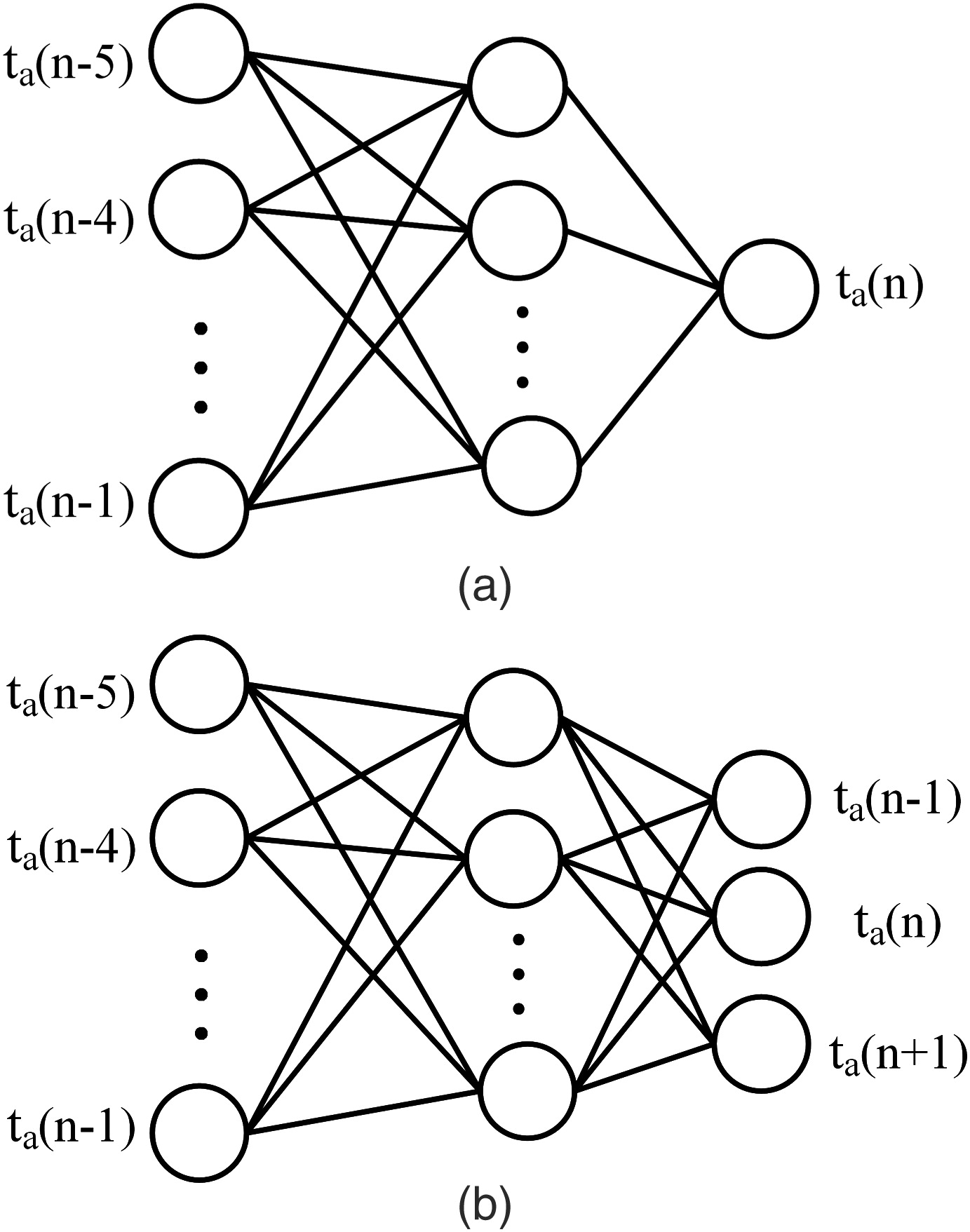 Work scale traffic modeling and forecasting with graphical lasso and neural works journal of transportation engineering vol 138 no 11