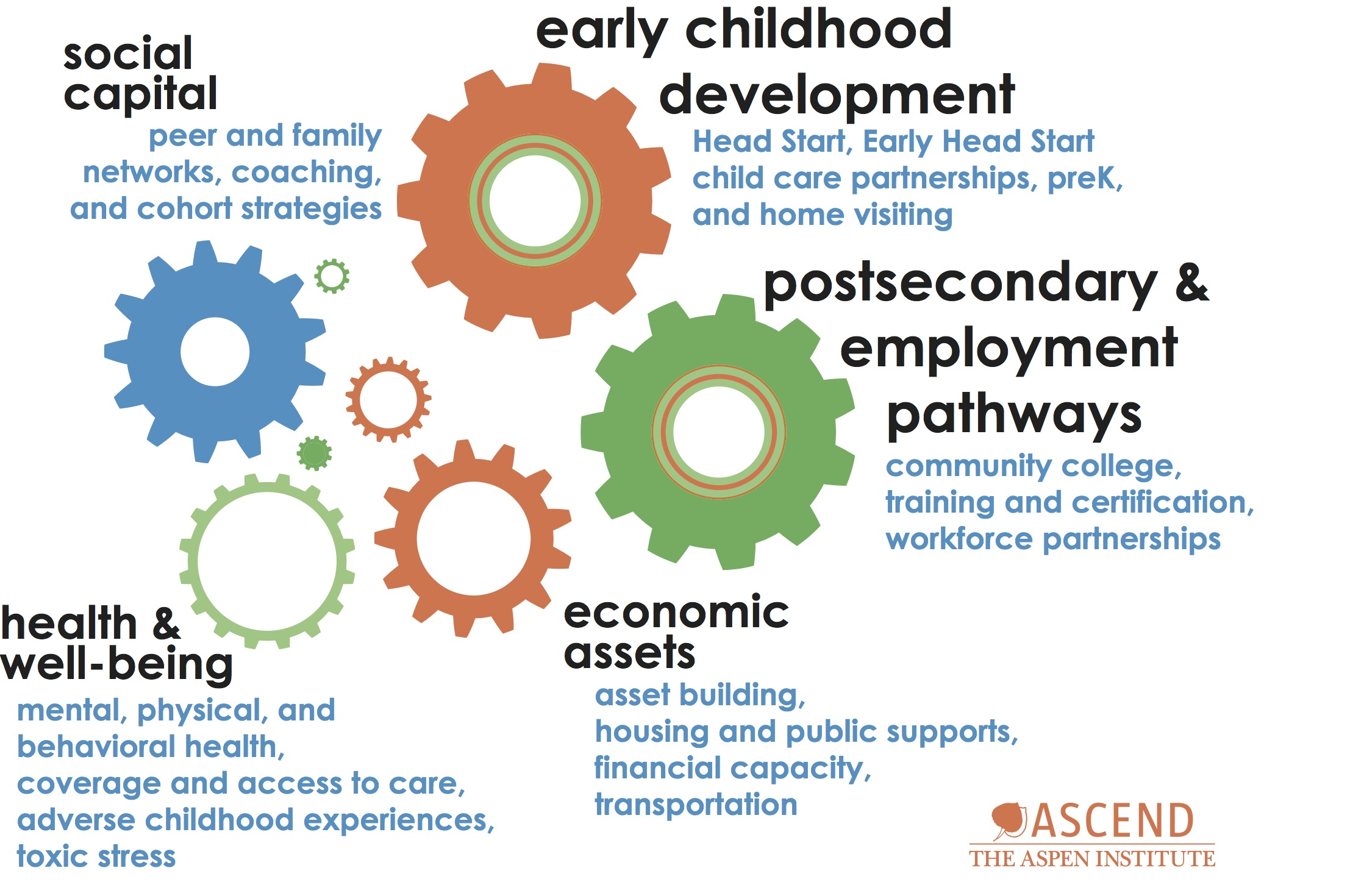 Youth Services Diagrams