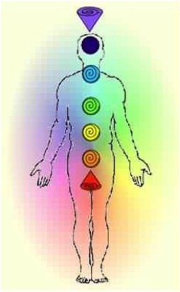 Chakra Ascension Glossary