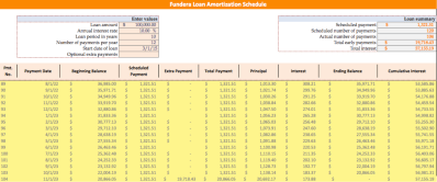 Loan Amortization Schedule: How to Calculate Payments