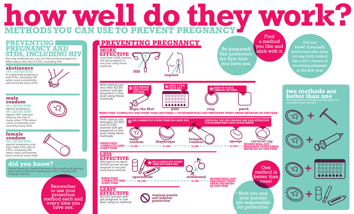 Methods Birth Control And How They Work