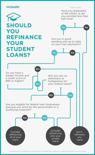 Use This Infographic to Decide If You Should Refinance ...
