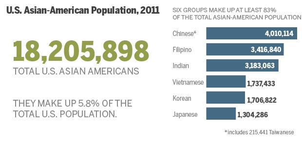 Origin Chart Us Immigration History