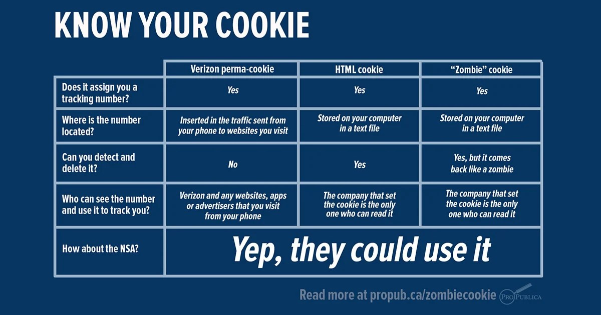 Zombie Cookie The Tracking Cookie That You Can T Kill