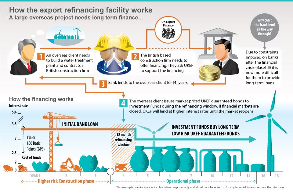 Export Refinancing Facility - GOV.UK
