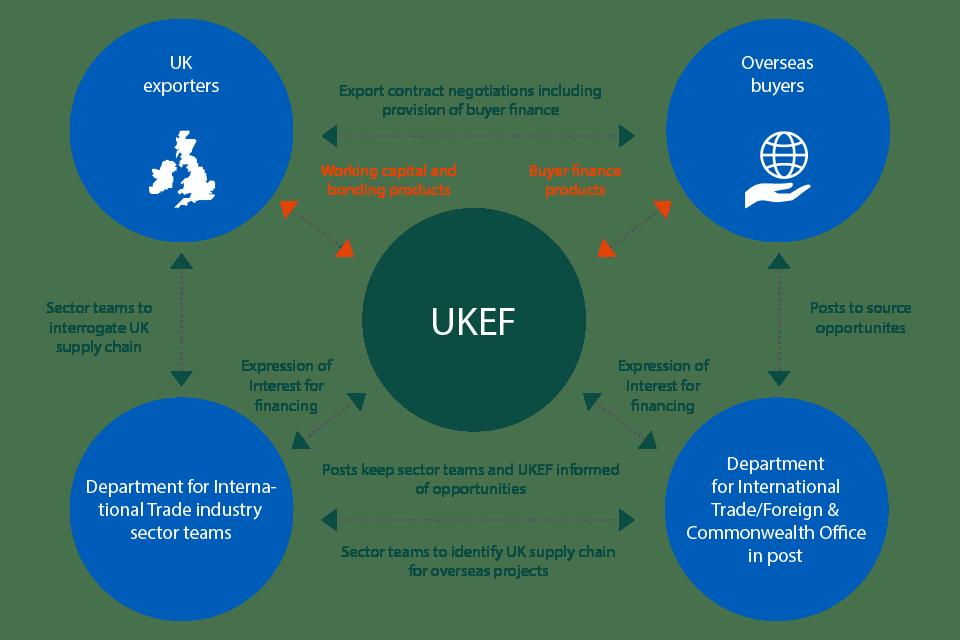 UK Export Finance: Business Plan 2017 to 2020 - GOV.UK