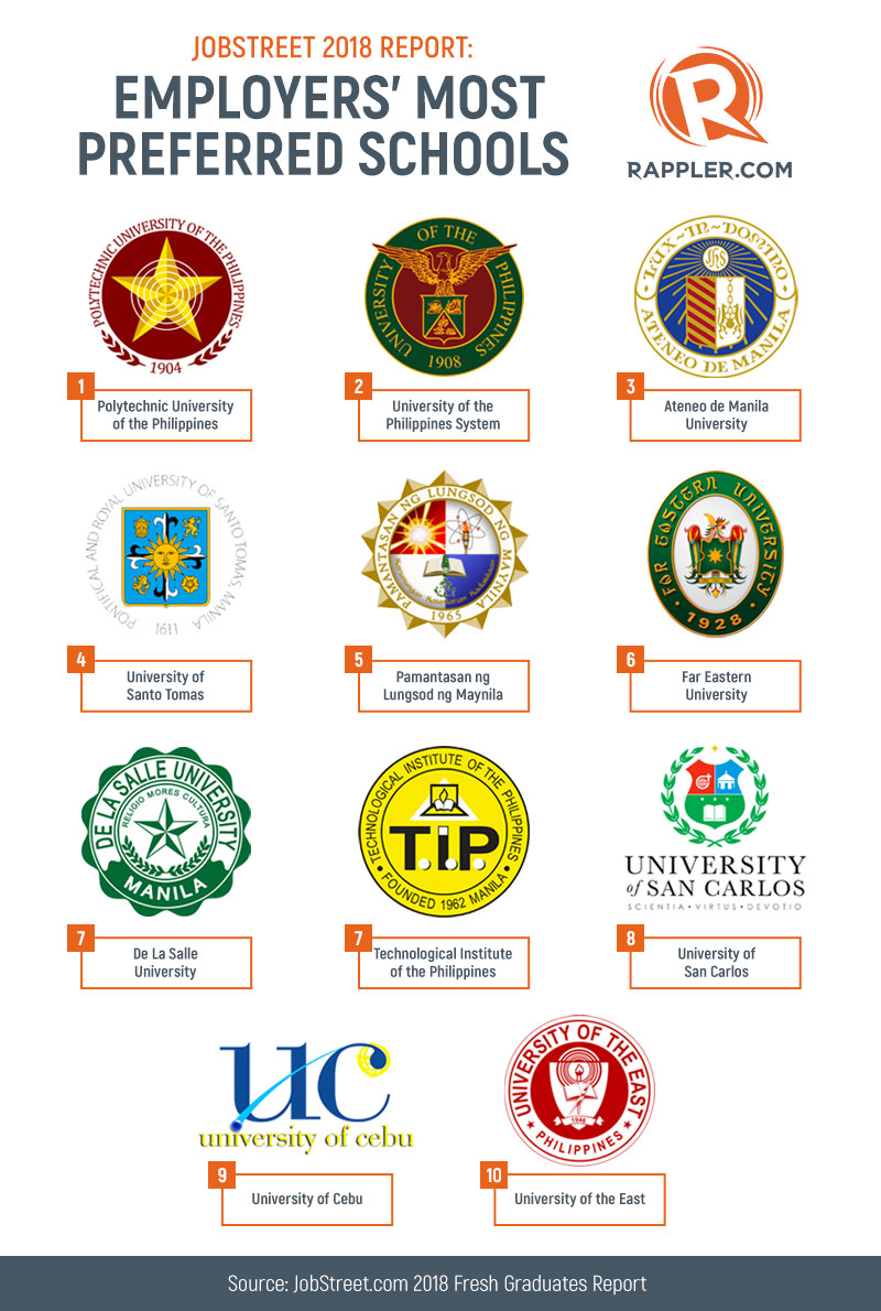 LIST: What are the top 10 schools for employers?