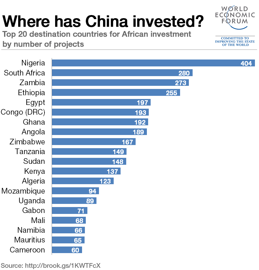 Chinese investment in Africa: which sectors get the most? | World Economic Forum