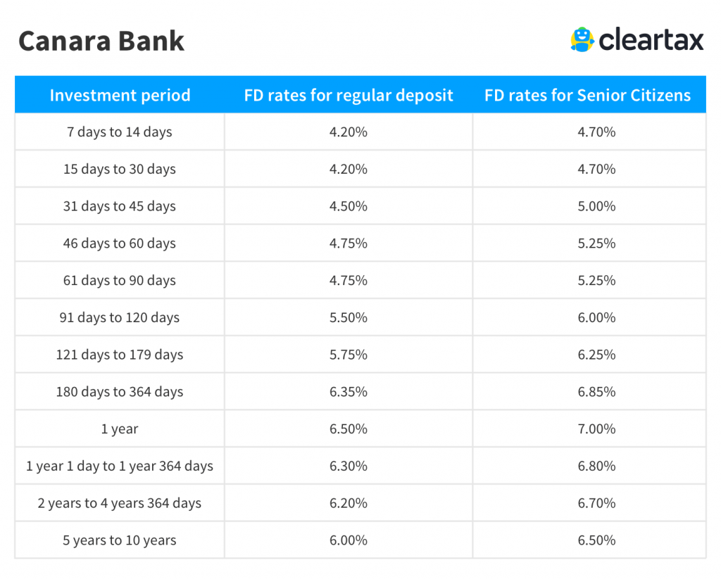 Andhra Bank Personal Loan Interest Rates