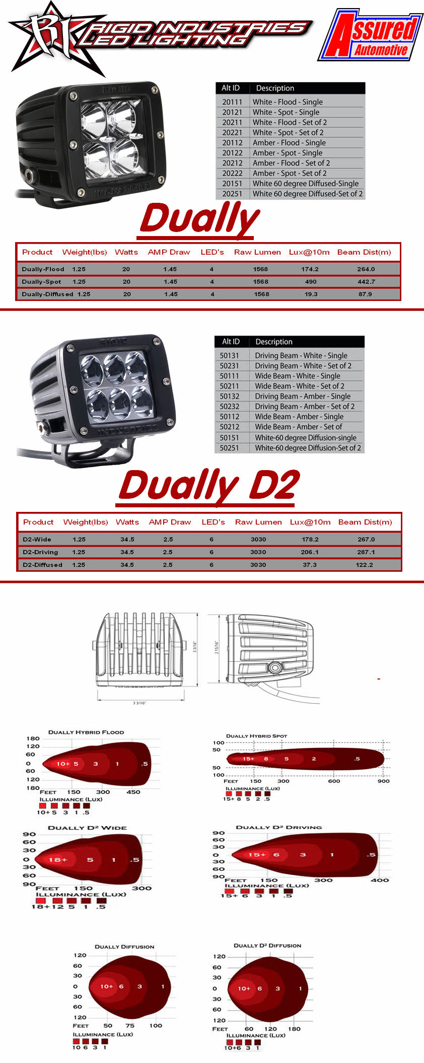 Rigid Industries 20221 Dually Led Spot Light