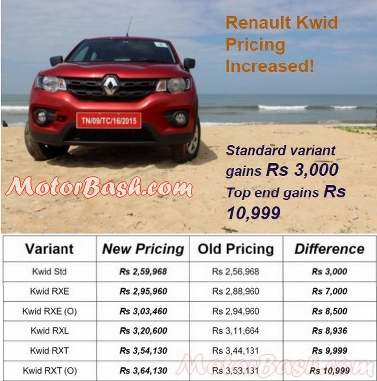 Latest Renault Kwid Price Hiked By Upto Rs 10 999 Latest Prices Free Download