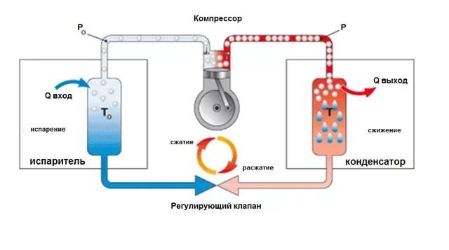 Основные типы охлаждающих систем - фотография 7