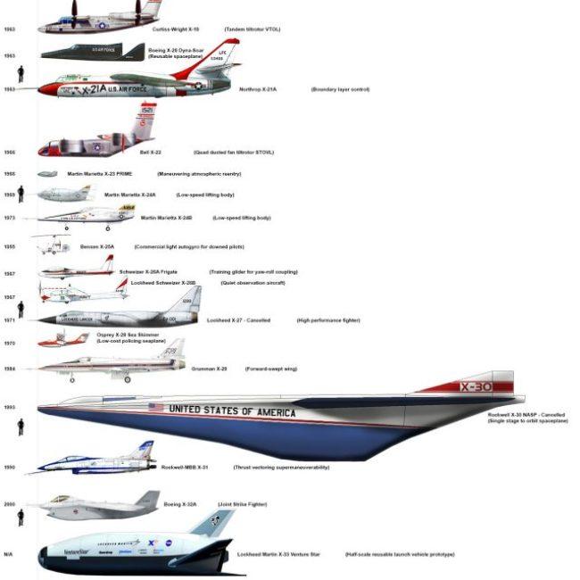 Airplane Size Comparison
