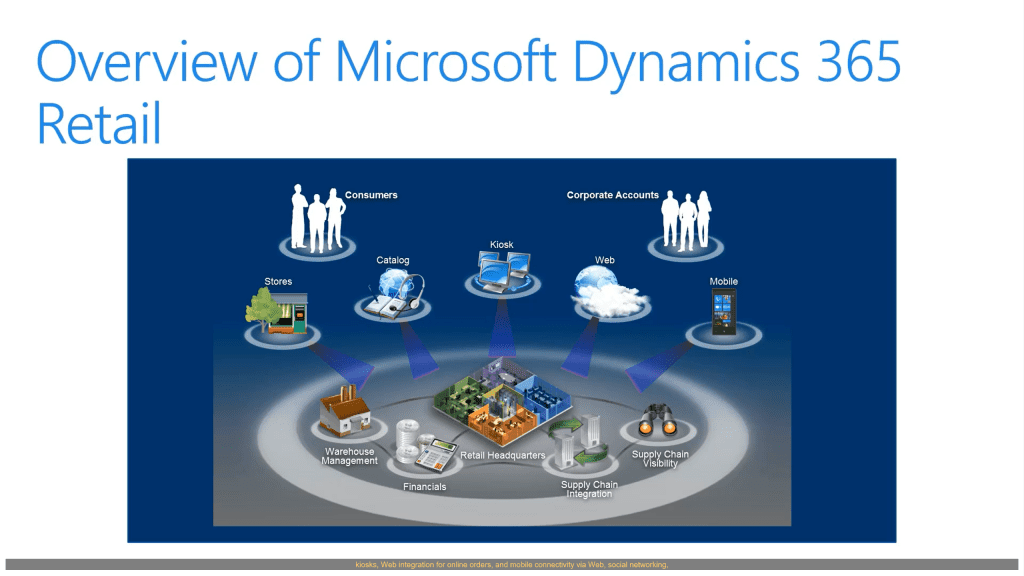 Overview of Microsoft Dynamics 365 for Retail