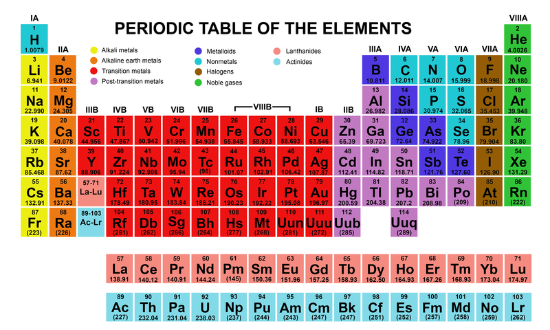 Phase And Metals Showing And Table Periodic Nonmetals Matters