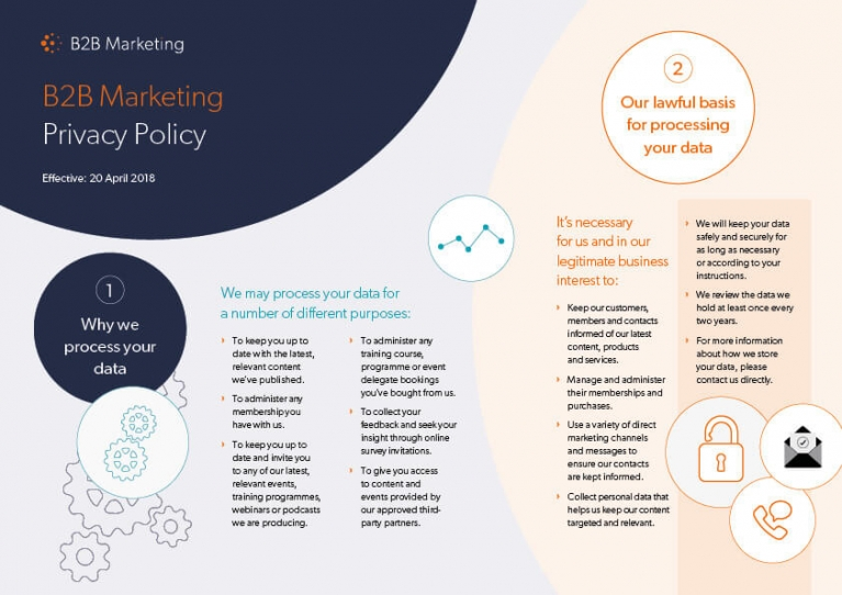 B2B Marketing privacy policy   B2B Marketing B2B Marketing privacy policy infographic