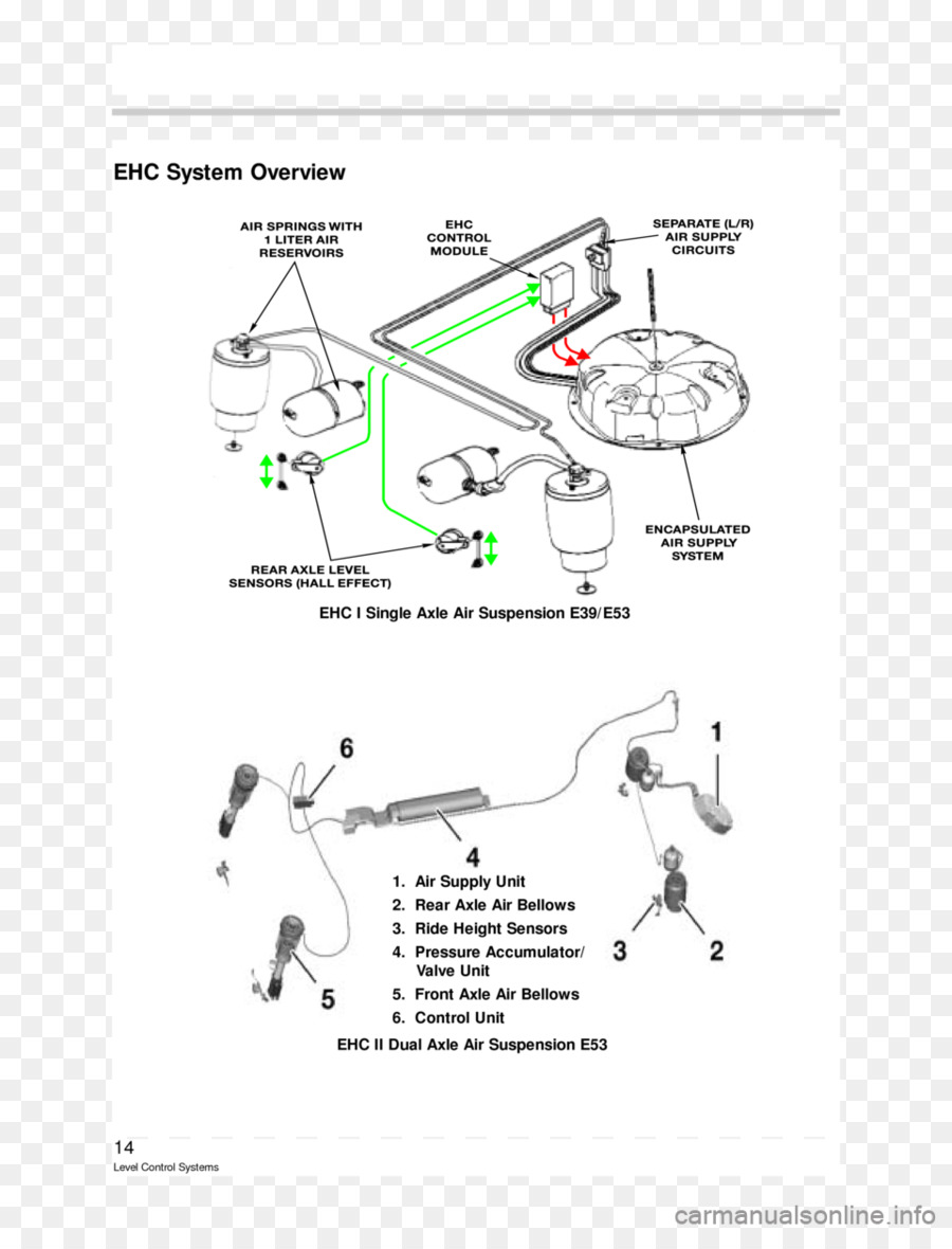 Bmw 5 series bmw x5 car wiring diagram front end 960 1242 transprent free download text diagram auto part