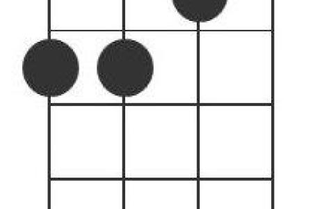 b m chord ukulele » Full HD Pictures [4K Ultra] | Full Wallpapers