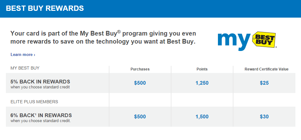 What are the Benefits of Best Buy Credit Cards? - Best Buy ...