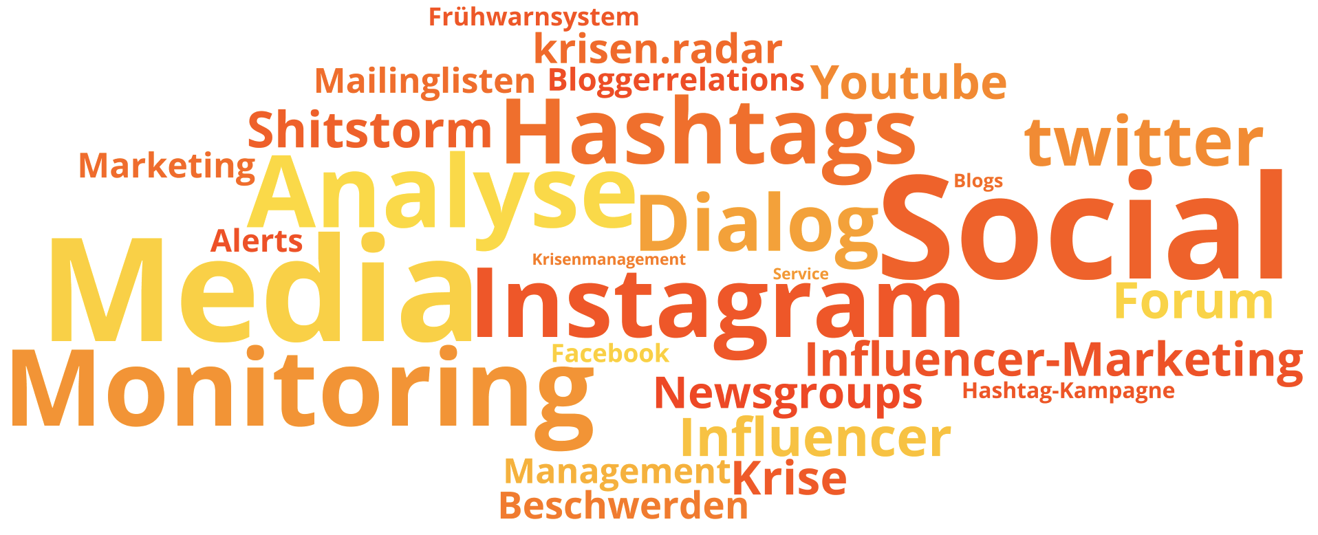 Tag Cloud Social Media Monitoring