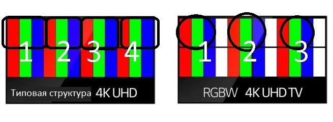 RGBW و WRGB: ما هو الفرق