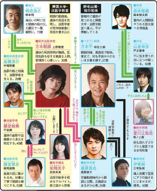Medical Examiner Asagao Japanese (Drama 2019) Cast