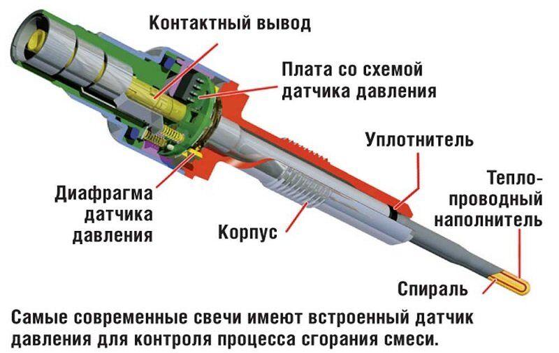 Glødelampe - dieselmotor og dens lanceringsfunktioner