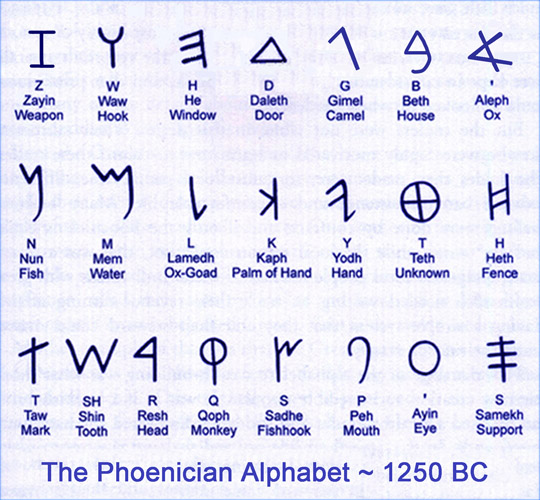 Ancient Greek Alphabet Translation