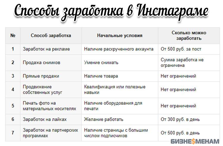 販売の収益写真 - 写真銀行の販売統計写真