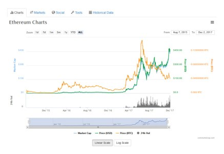 Ethereum (ETH) Price Today - Live Ethereum Prices, Charts & Market Updates
