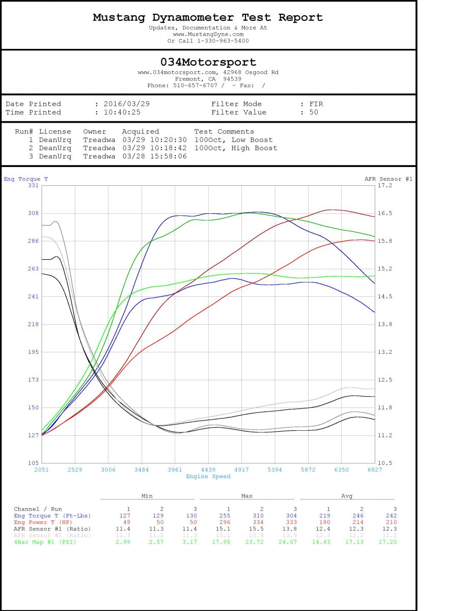 Dean's widebody urq 20vt 034motorsport k26 gt2871r turbo kit dyno