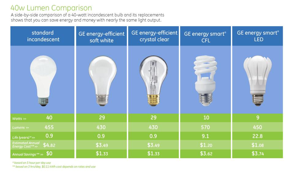 Led Light Bulb Wattage Chart
