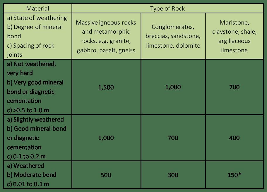 Unconfined Compressive Strength Table Rocks