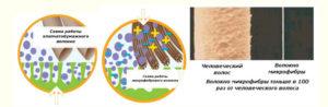 Propriétés en microfibre