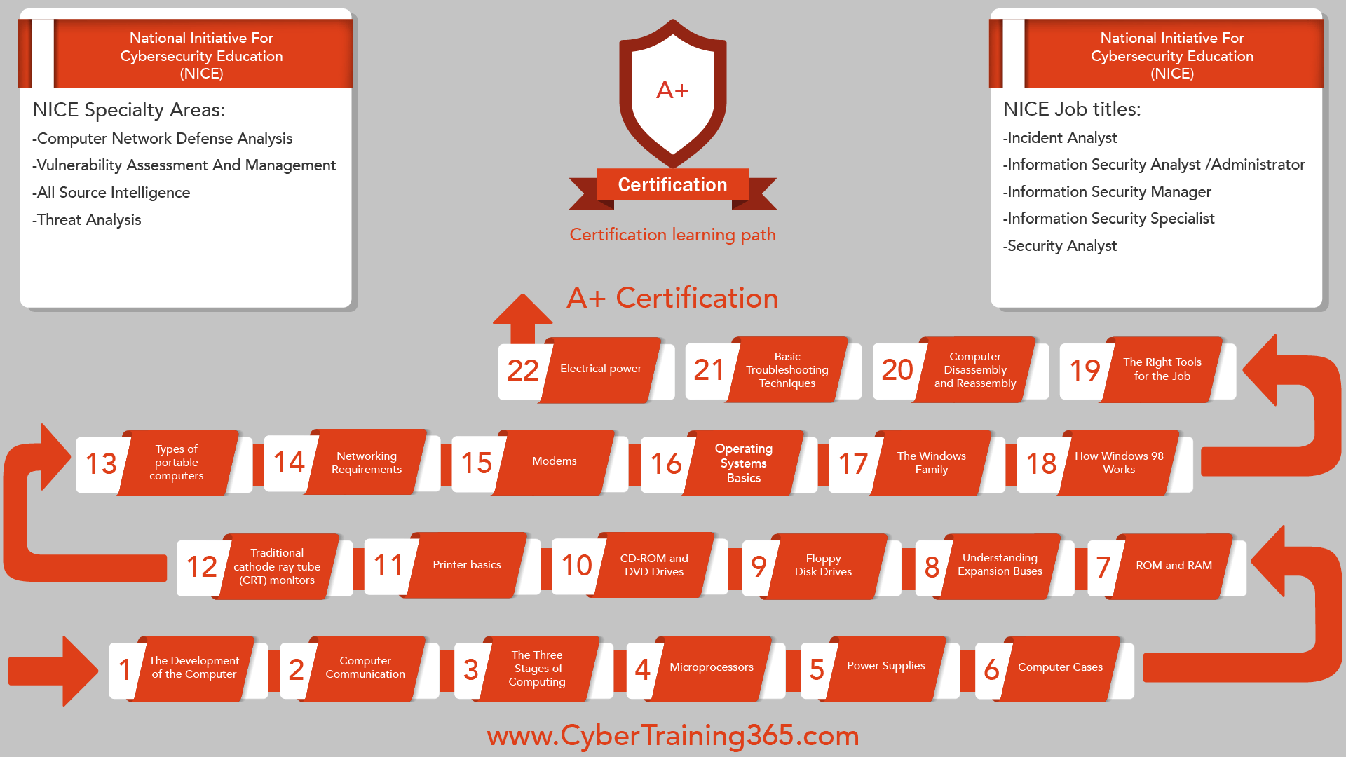 Cyber Security Training 365