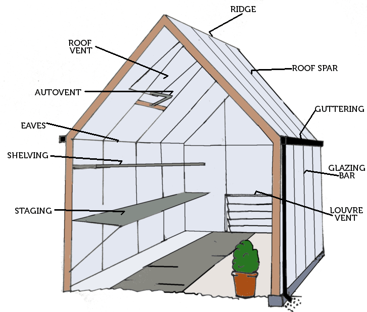 Design Your Own Shed