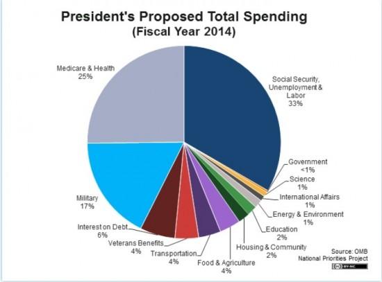 Chart Budget 2013 Federal Pie Chart