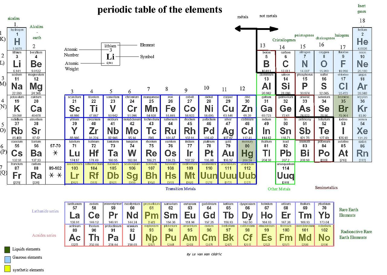 How Substance Used Are And They Chemical Physical What And Changes Are