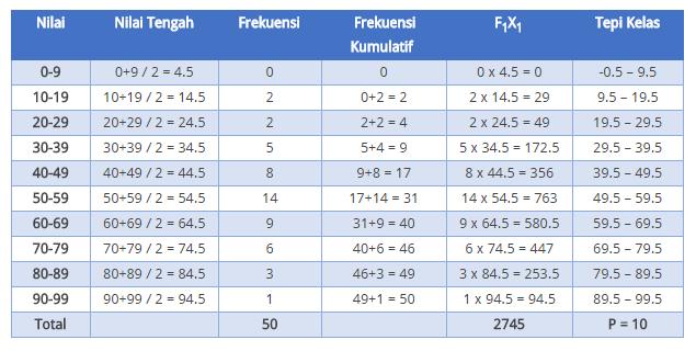contoh tabel mean data kelompok