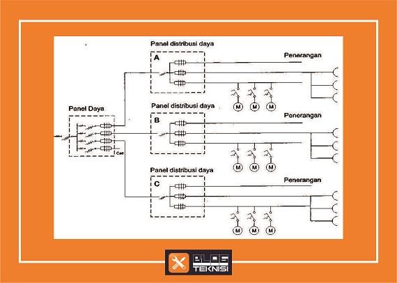 Gambar Diagram Satu Garis Panel Daya dan Panel Distribusi Listrik