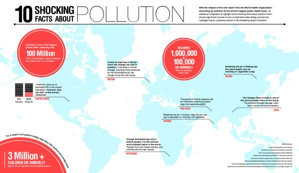 10 Shocking Facts About Air Pollution - Blue and Green ...