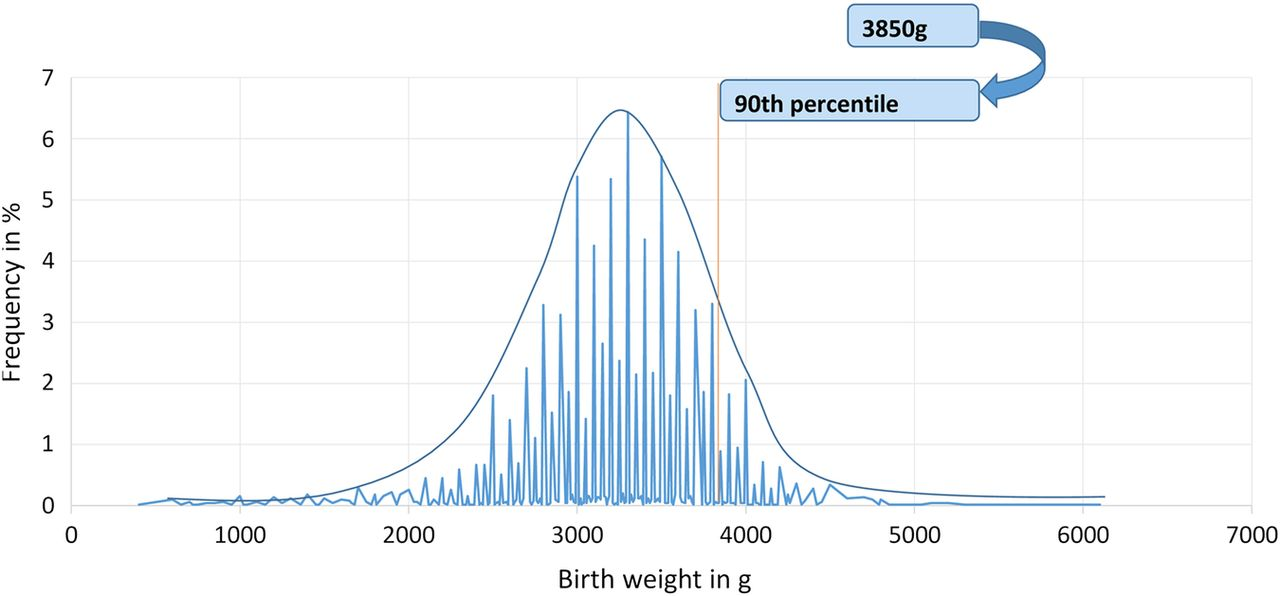 High Birth Weight In A Suburban Hospital In Cameroon An