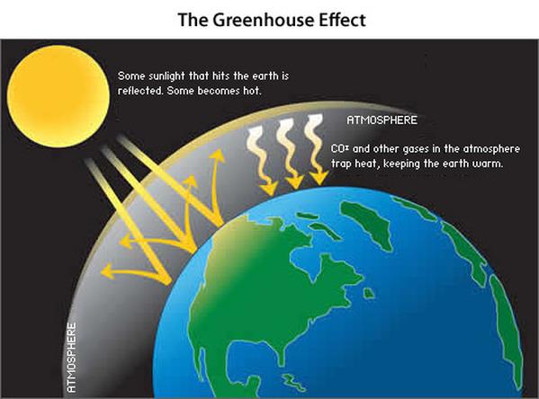 Solar Energy Information