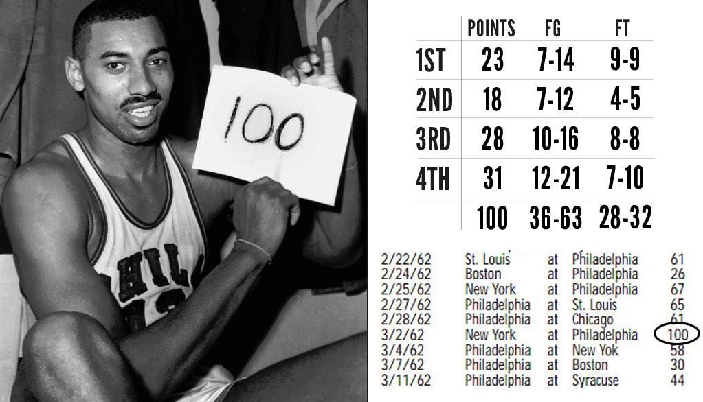 NBA Players With The Most Points In A Game Ever — BreakinBall