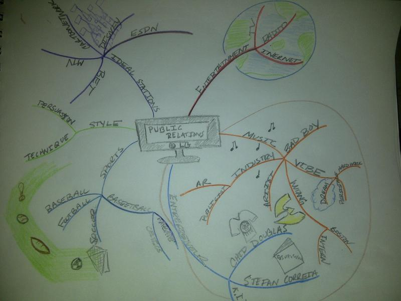 Mind Map   Discovering Public Relations PR