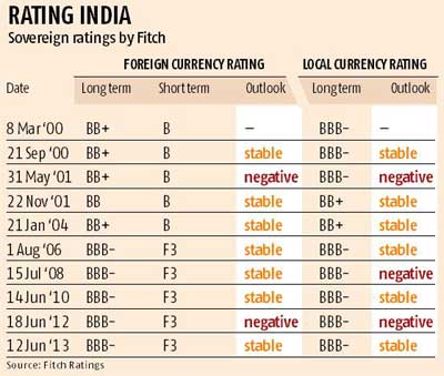 Foreign money exchange rates india, conversion of currency ...