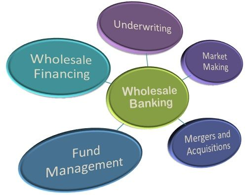Financial Services Definition
